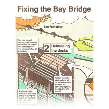 Fixing the Bay Bridge - infographic