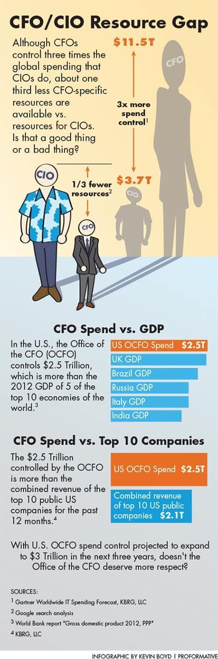 CFO/CIO Resource Gap - infographic