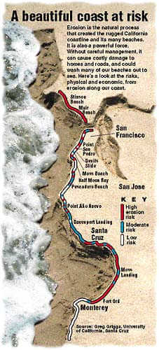 Beach Erosion map