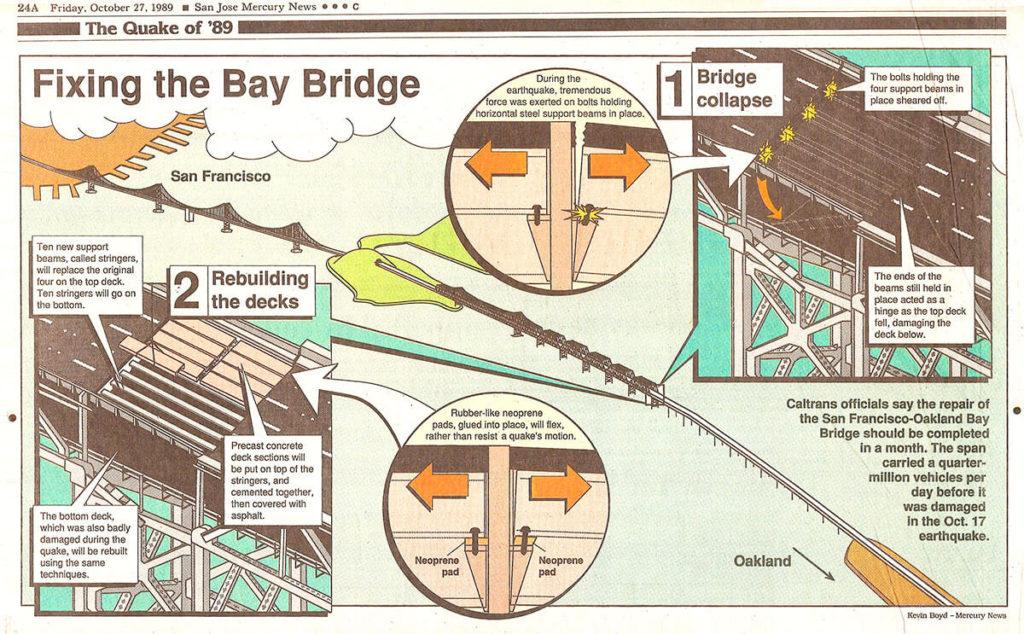 Fixing the Bay Bridge - infographic