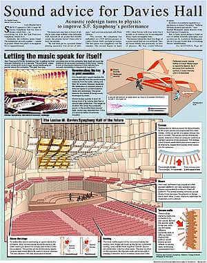 Davies Hall infographic